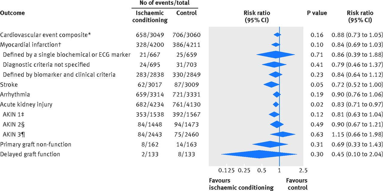 effects of ischaemic conditioning on major clinical outcomes in