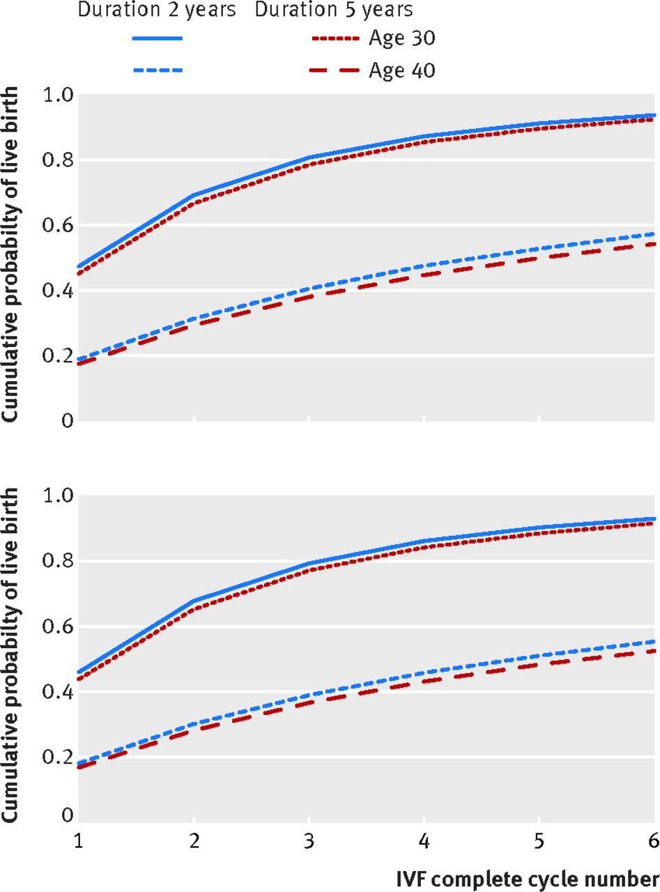 Predicting the chances of a live birth after one or more complete download figure nvjuhfo Choice Image