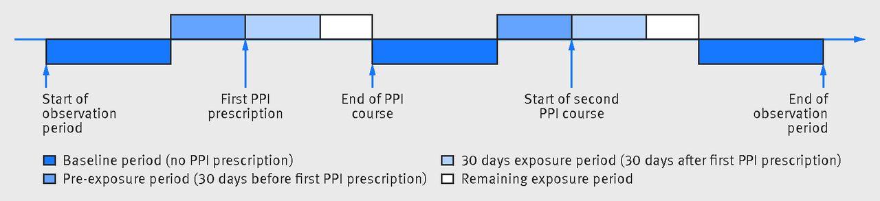 Problèmes de préparation à