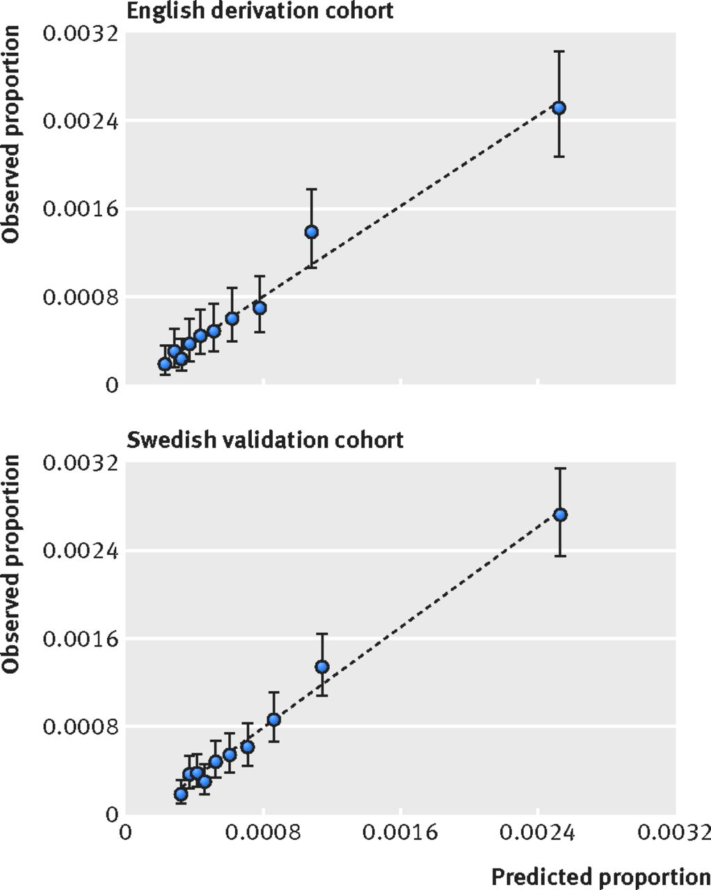 development and validation of performance prediction