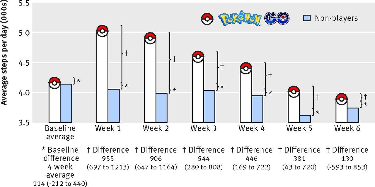 Gotta catch'em all! Pokémon GO and physical activity among