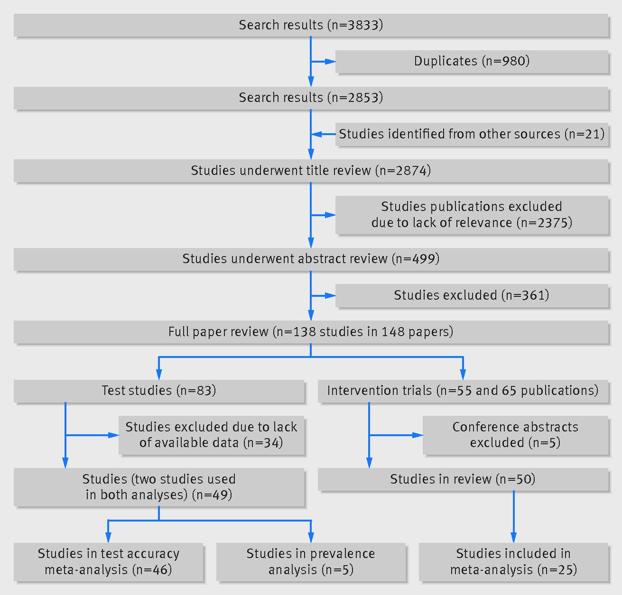 Efficacy and effectiveness of screen and treat policies in fig 1 flow diagram of studies identified and included in review of efficacy and effectiveness of screen and treat policies in prevention of type 2 diabetes nvjuhfo Images