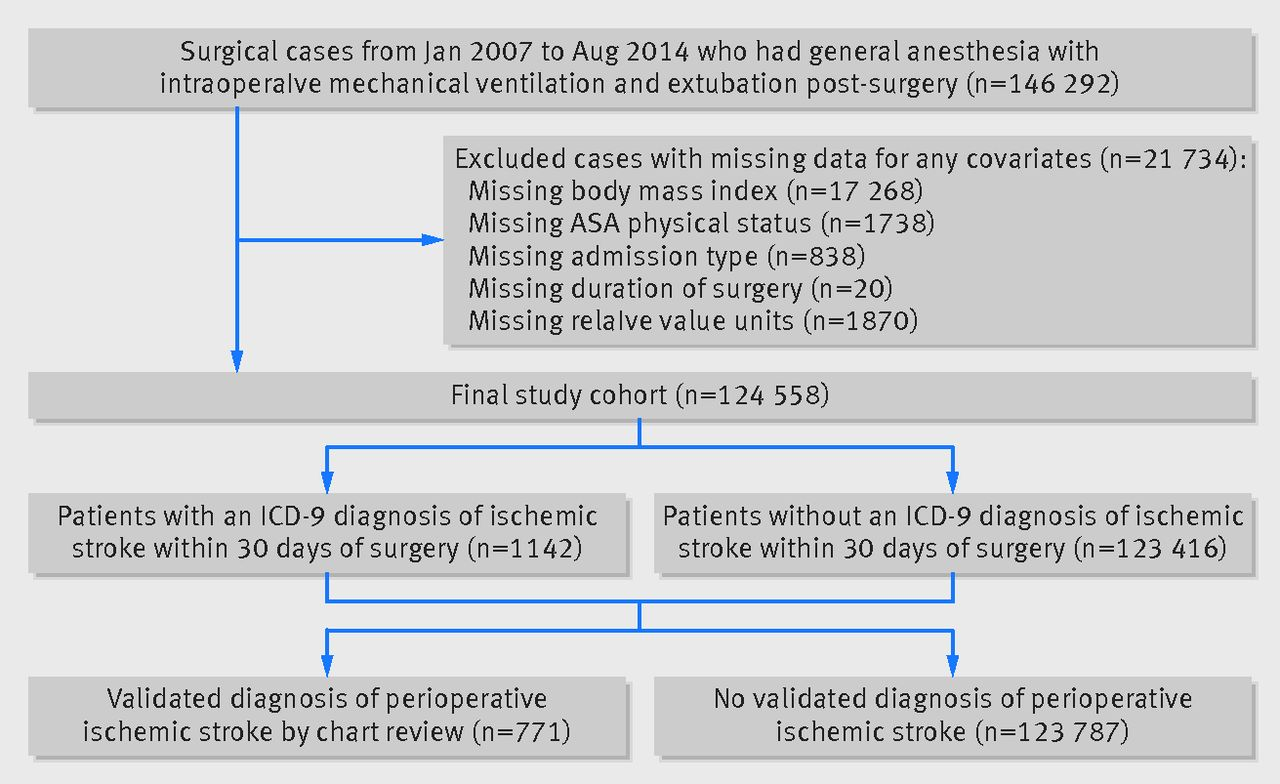 migraine and risk of perioperative ischemic stroke and hospital
