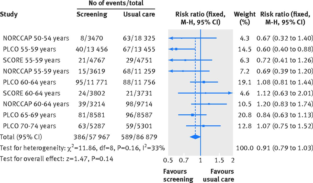 Effectiveness Of Flexible Sigmoidoscopy Screening In Men And Women And Different Age Groups Pooled Analysis Of Randomised Trials The Bmj