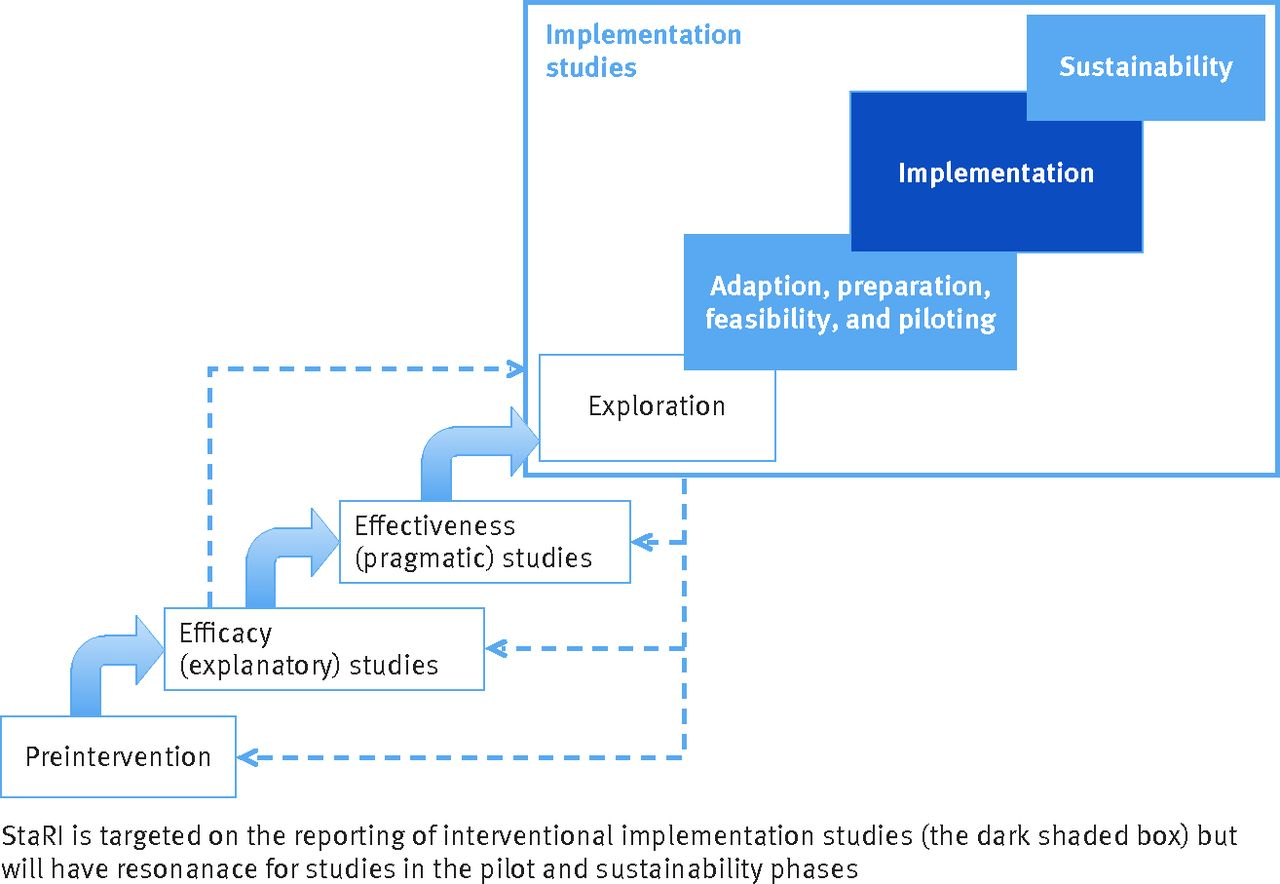 Standards for reporting implementation studies stari statement fig 1 positioning of implementation studies and the focus of stari reporting standards adapted from fig 121 in brownson et al8 falaconquin