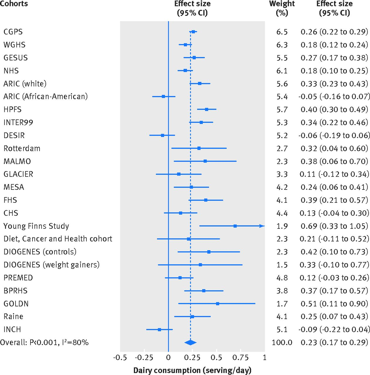 Dairy Consumption Systolic Blood Pressure And Risk Of Hypertension