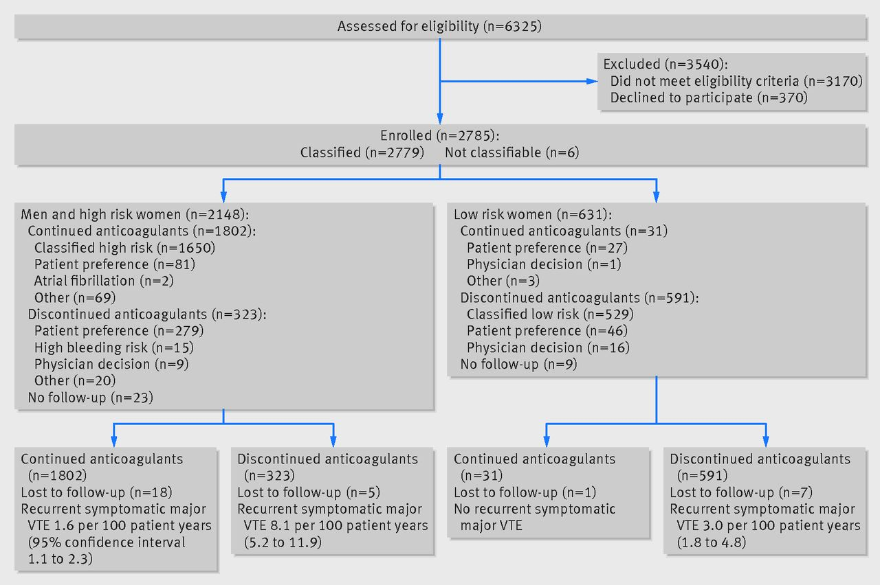 validating the herdoo2 rule to guide treatment duration for women