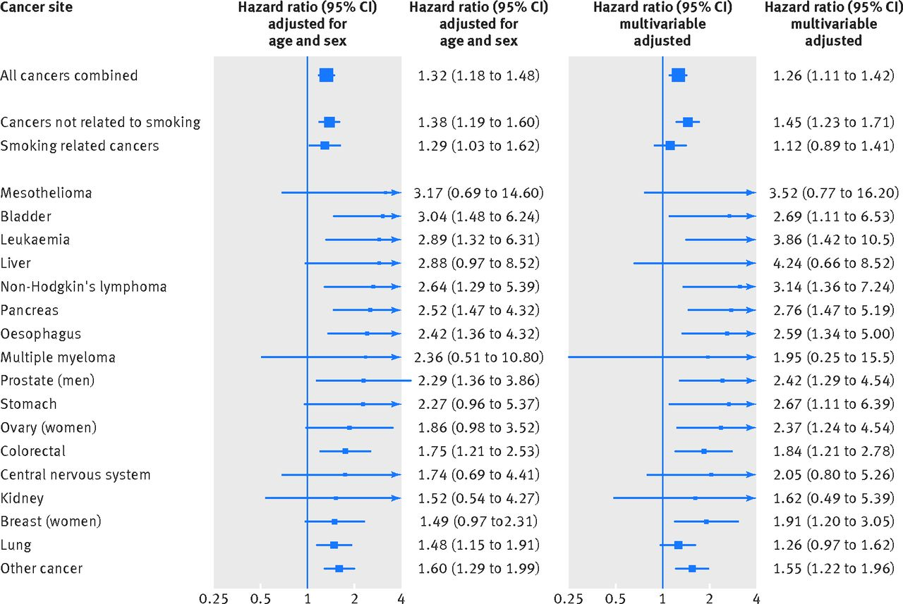 psychological distress in relation to site specific cancer figure
