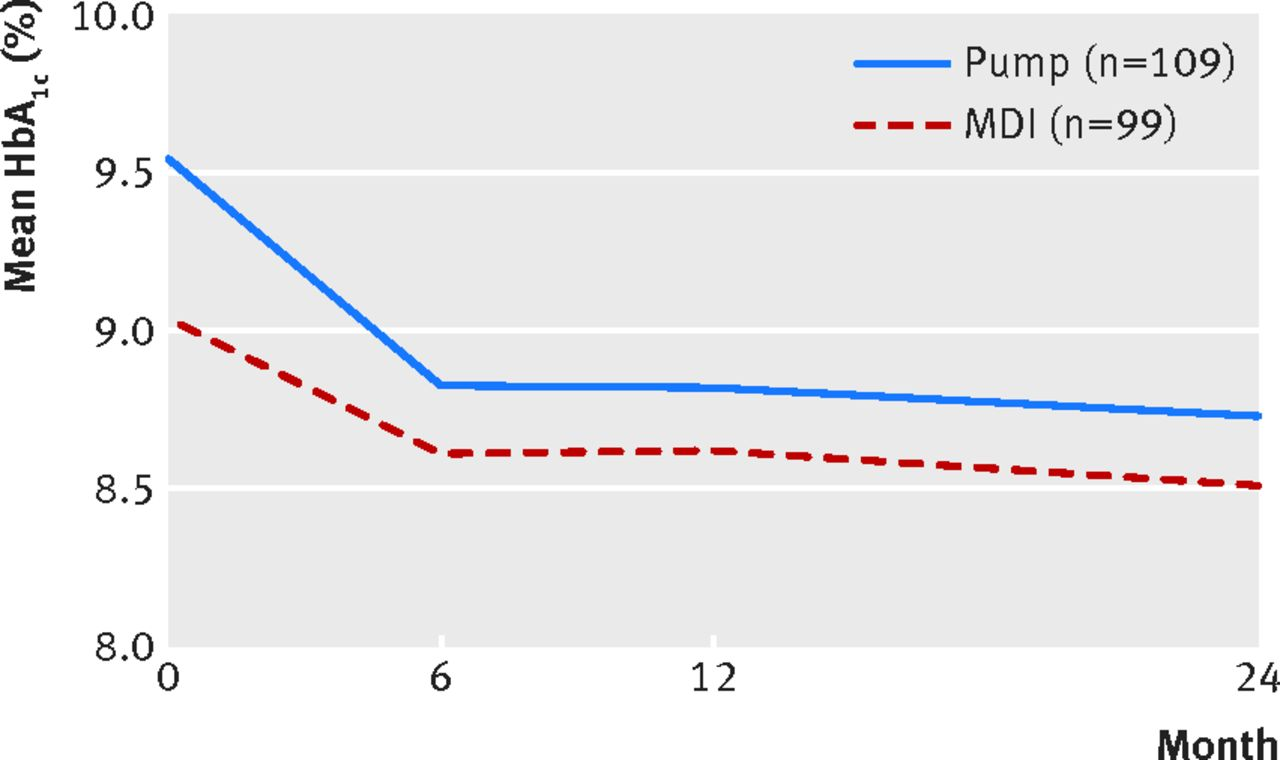 Relative effectiveness of insulin pump treatment over multiple daily