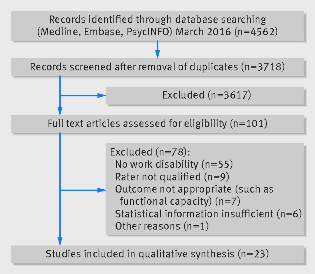 Inter Rater Agreement In Evaluation Of Disability Systematic Review