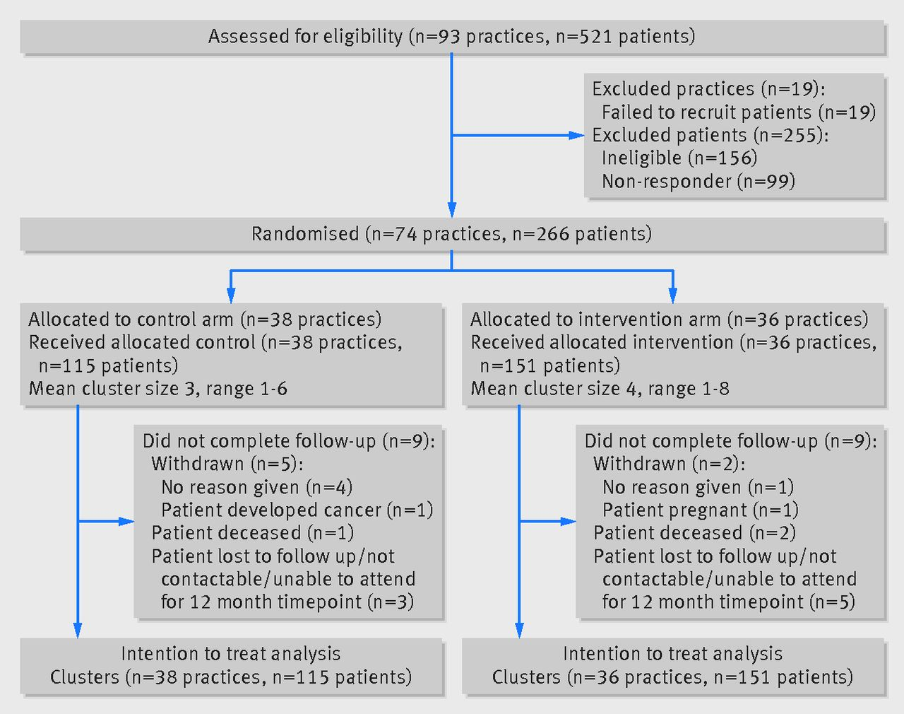 Supporting insulin initiation in type 2 diabetes in primary care fig 1 consort diagram for the stepping up randomised control trial ccuart Gallery