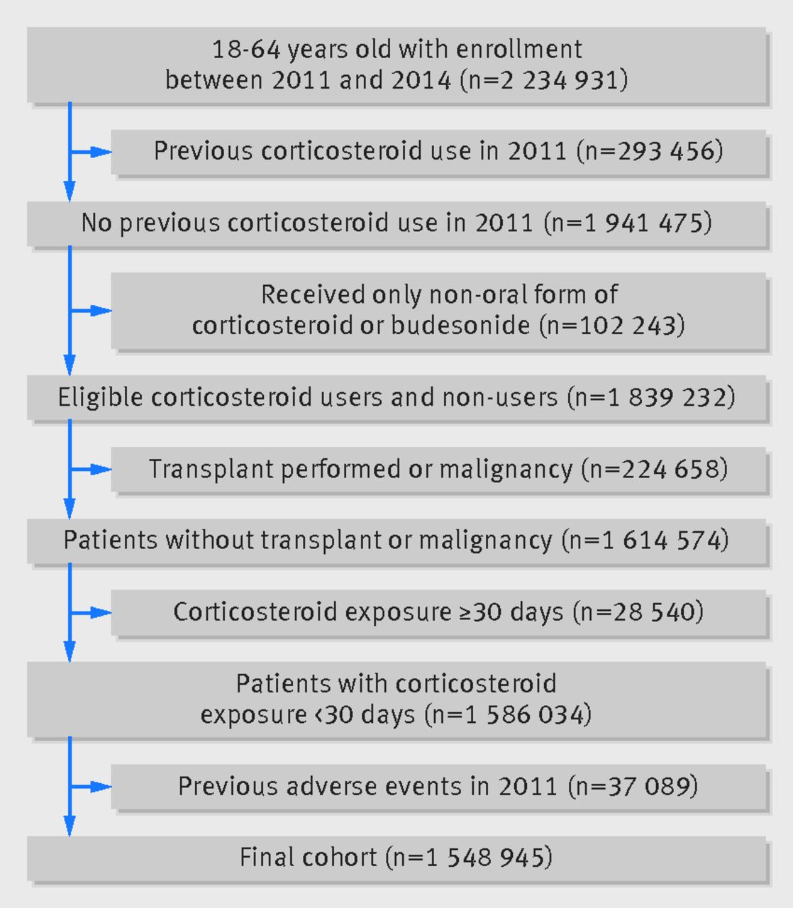 Short term use of oral corticosteroids and related harms among