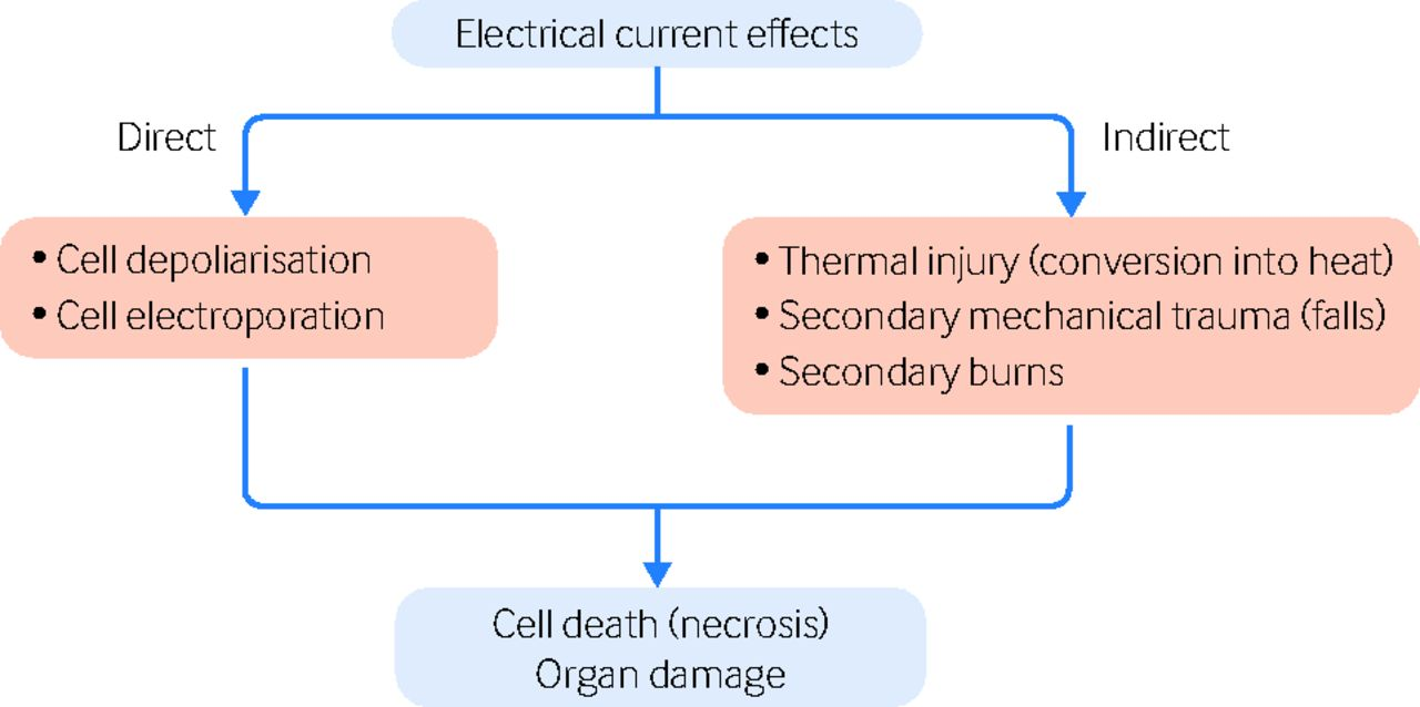 Electrical injury | The BMJ