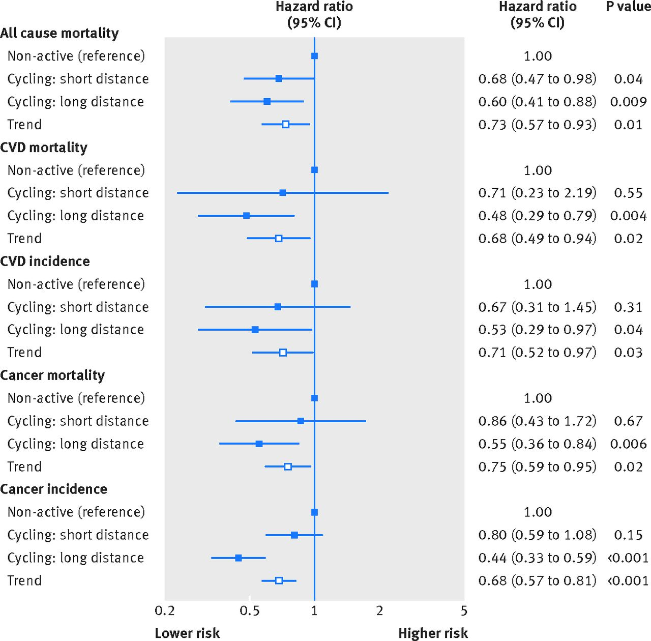 Association Between Active Commuting And Incident Cardiovascular