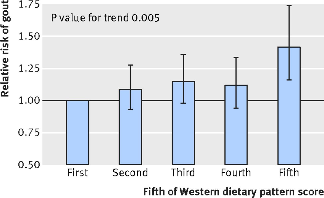 The Dietary Approaches To Stop Hypertension DASH Diet Western - Gout prevalence map us