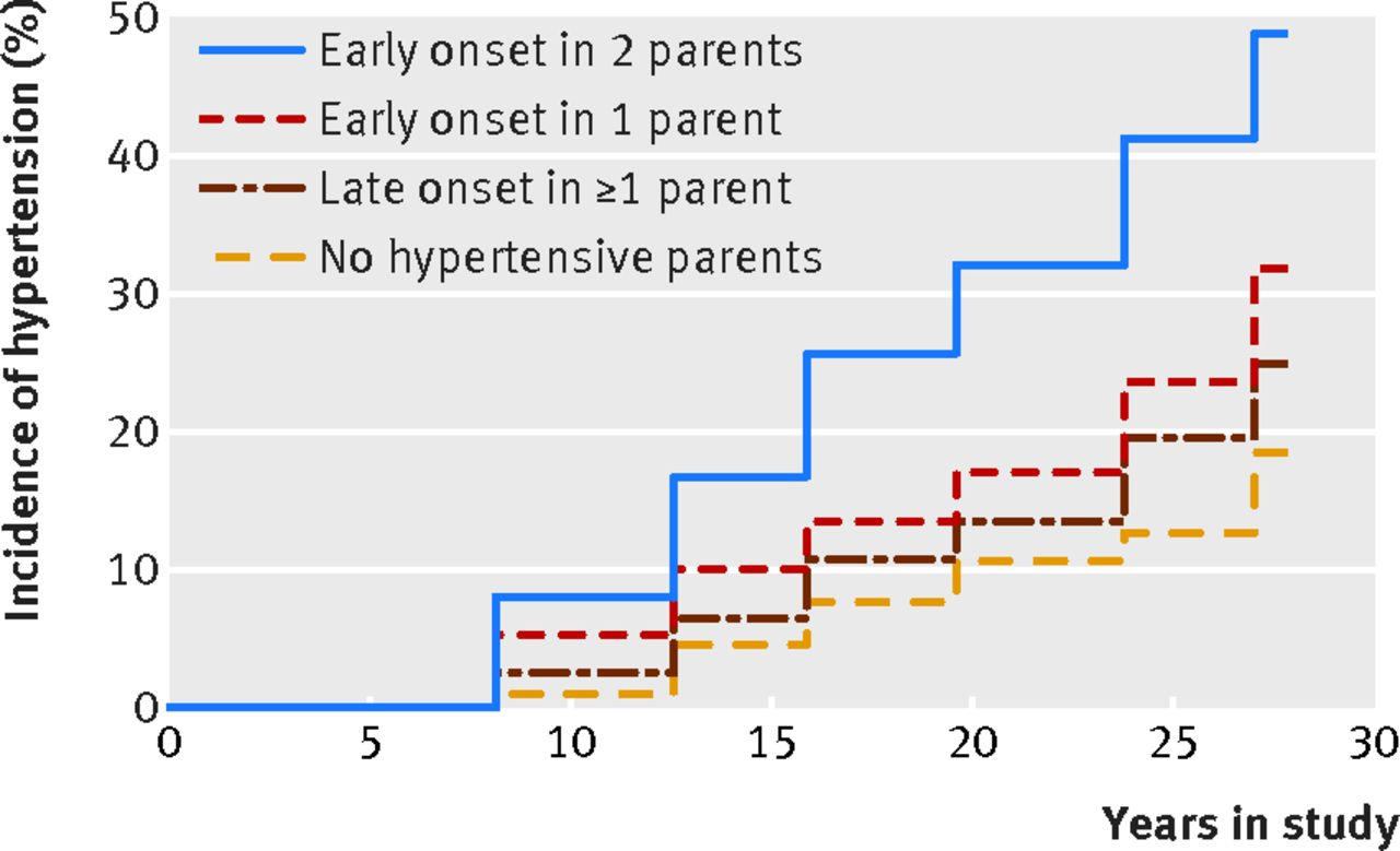 Heritability and risks associated with early onset hypertension ...
