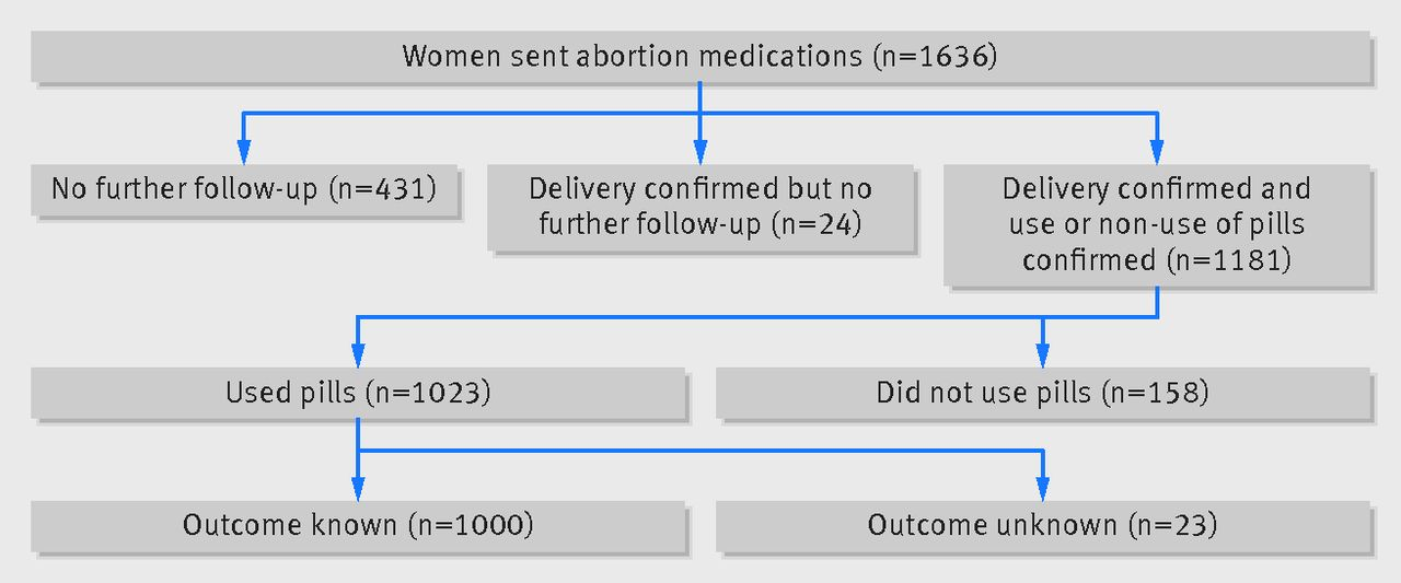 Self Reported Outcomes And Adverse Events After Medical Abortion