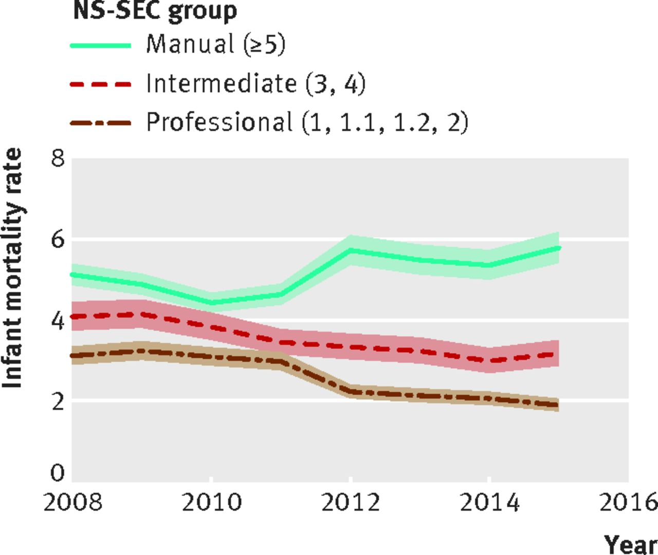 death rate now rising in uk s poorest infants the bmj
