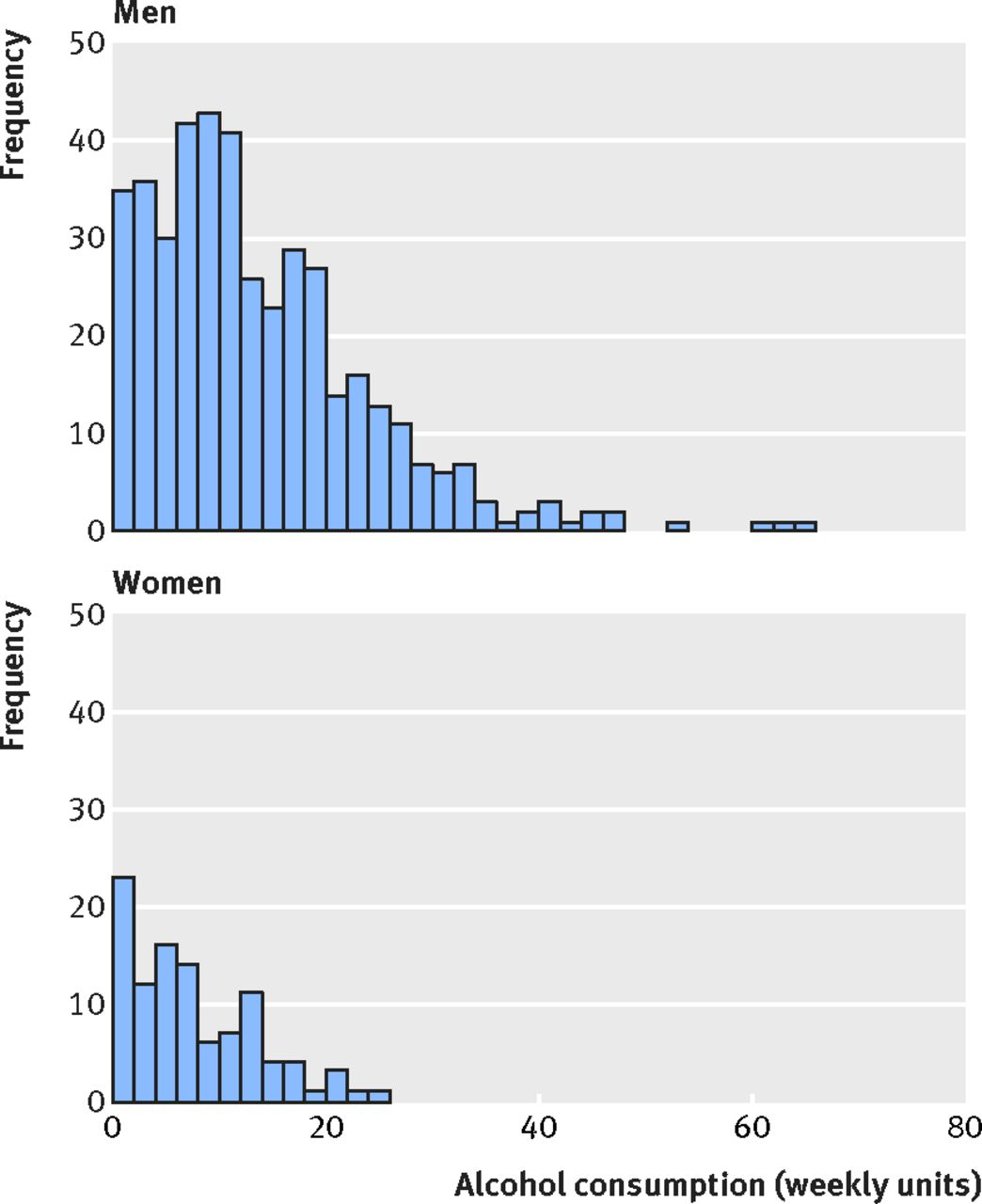 Moderate alcohol consumption as risk factor for adverse brain fig 3 frequency distribution of alcohol consumption on average across study by sex fandeluxe Image collections
