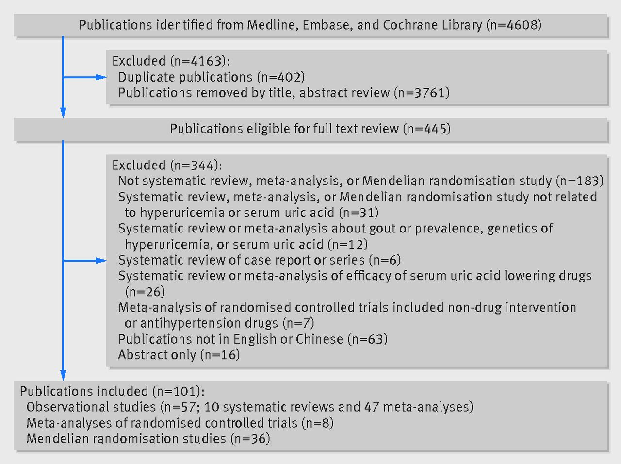 Serum Uric Acid Levels And Multiple Health Outcomes Umbrella Review
