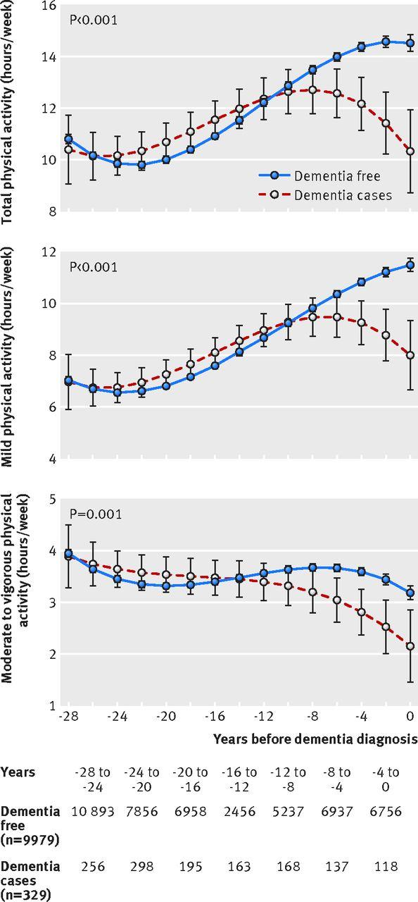 Gráficos de linhas com a média semanal de horas de atividade física leve e moderada/intensa, entre as pessoas que receberam e as que não receberam um diagnóstico de demência.