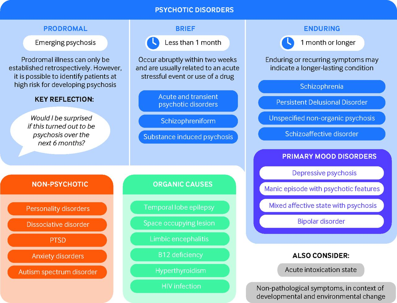 Early Psychosis For The Non Specialist Doctor The Bmj