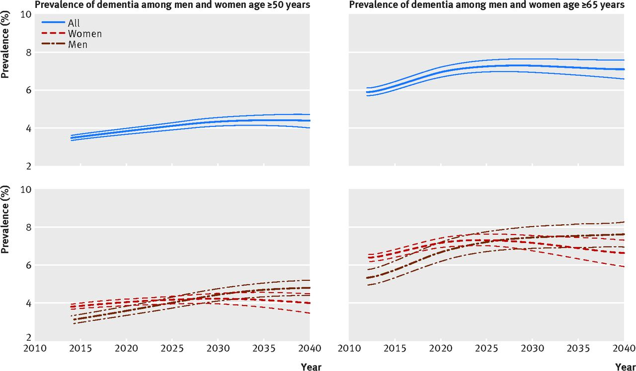 temporal trend in dementia incidence since 2002 and