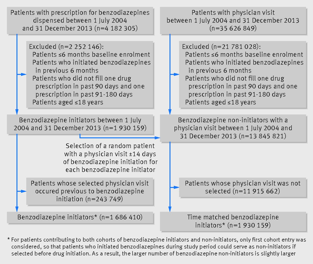 benzodiazepines and risk of all cause mortality in adults: cohort