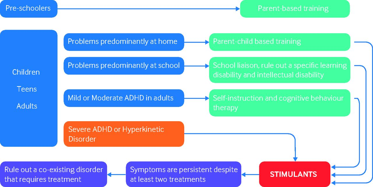 First Genetic Map Of Attention Deficit >> Stimulant Medication To Treat Attention Deficit Hyperactivity