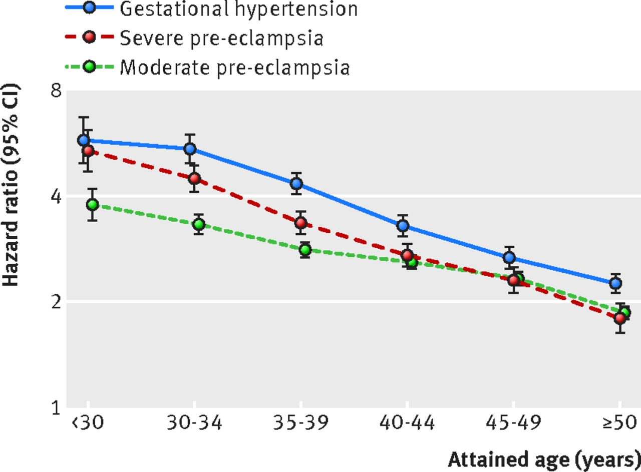 Risk of post-pregnancy hypertension in women with a history