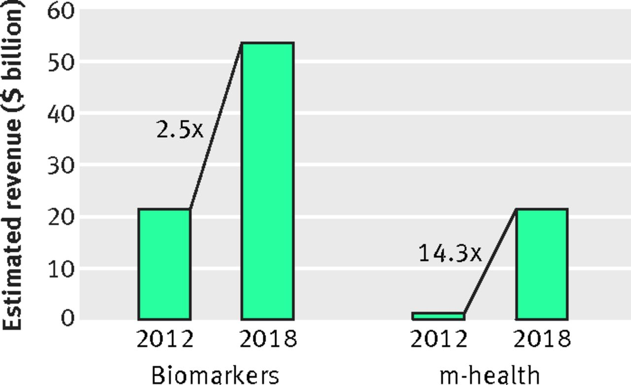 New Diagnostic Tests More Harm Than Good The Bmj Golden Venture Folding Diagrams Fig 1 Global Mobile Health And Biomarker Market Revenues In 2012 Estimated For 201825 26