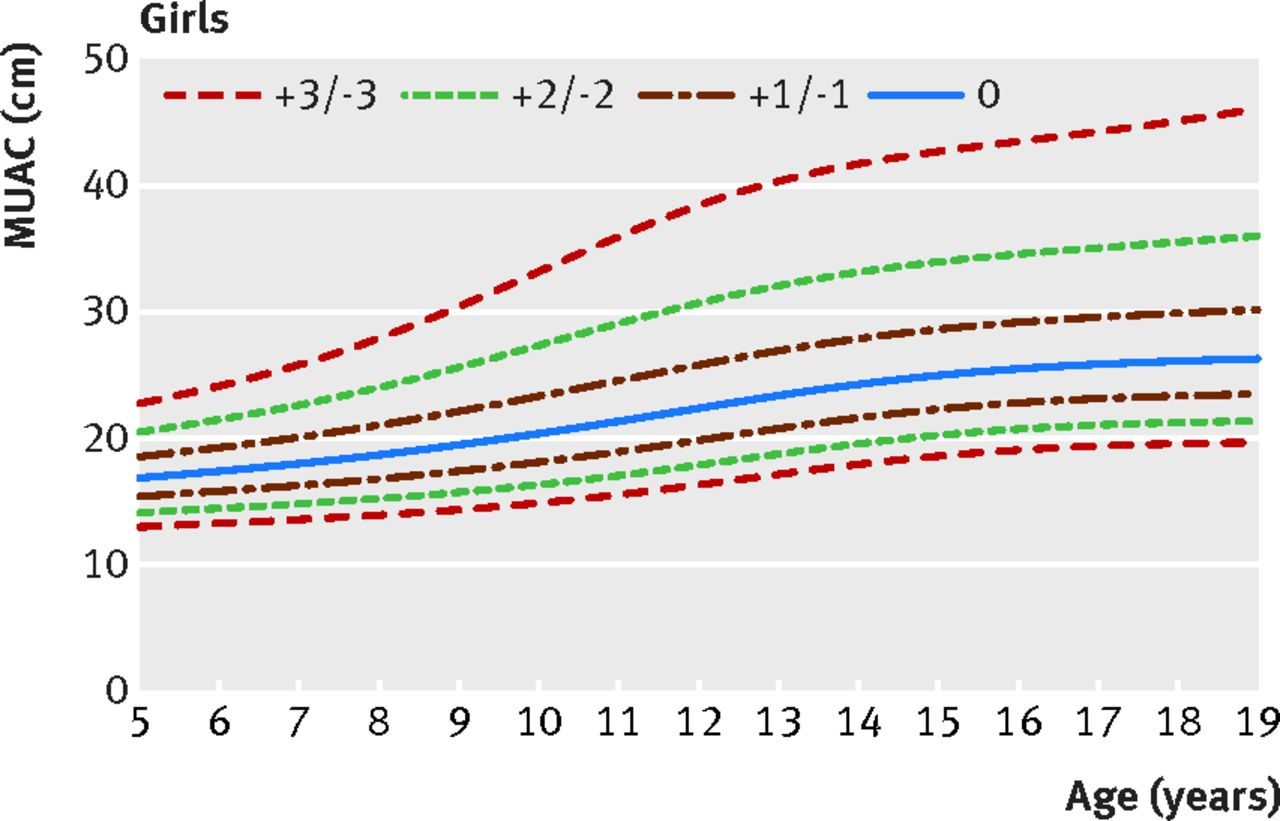 A growth reference for mid upper arm circumference for age among download figure geenschuldenfo Image collections