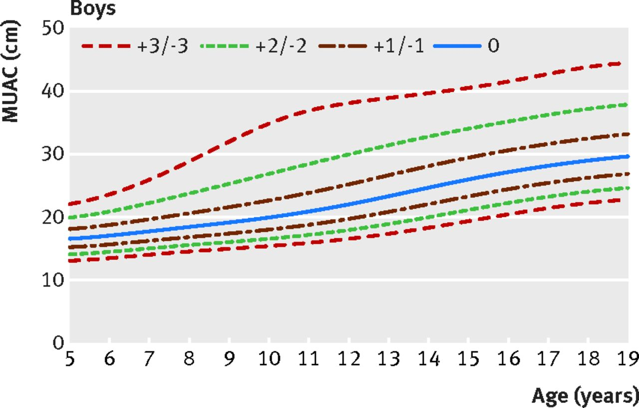 A growth reference for mid upper arm circumference for age among download figure nvjuhfo Choice Image