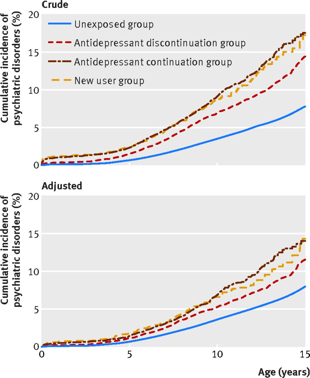 In Utero Exposure To Antidepressants >> Antidepressant Use During Pregnancy And Psychiatric