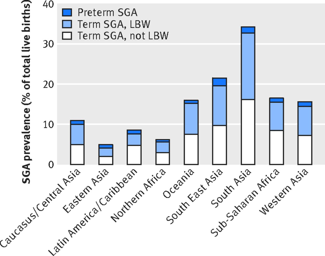 Estimates of burden and consequences of infants born small for download figure geenschuldenfo Images