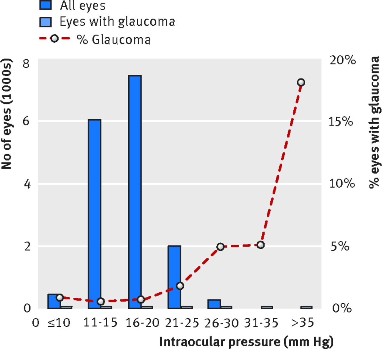 Glaucoma And Intraocular Pressure In Epic Norfolk Eye