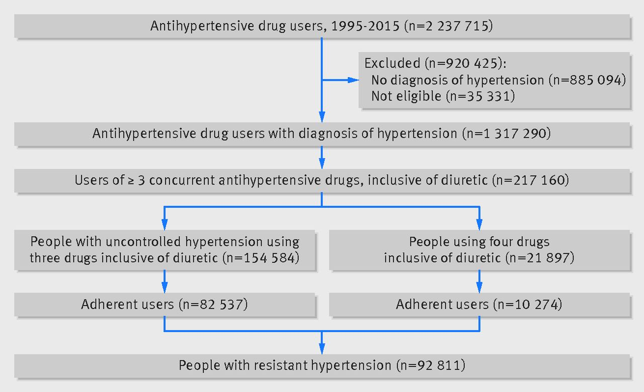 trends for prevalence and incidence of resistant hypertension