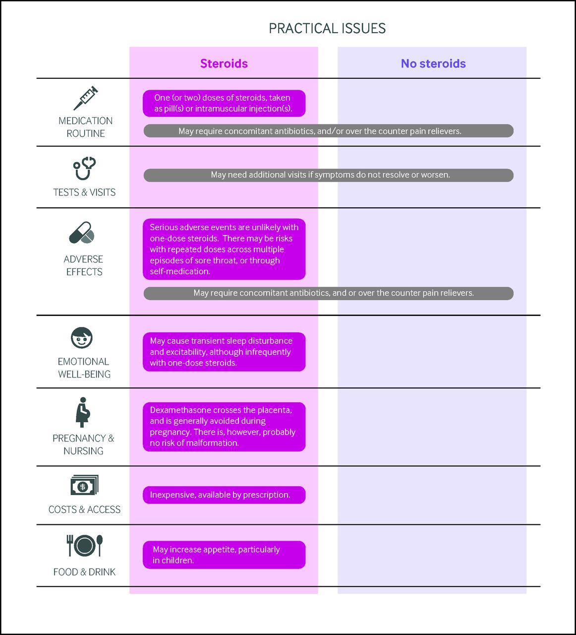 Corticosteroids for sore throat: a clinical practice guideline | The BMJ