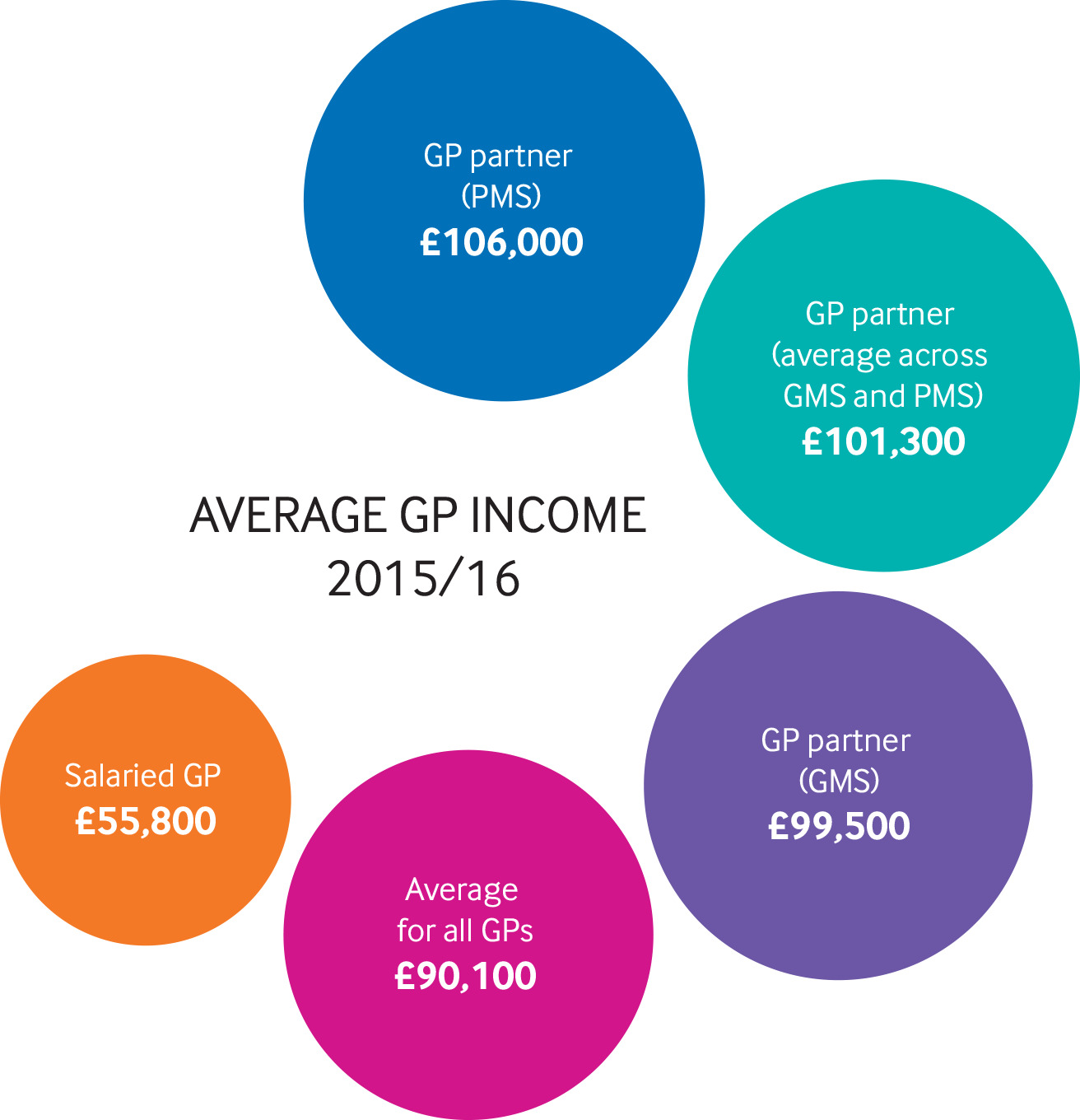 Data chart: How GP pay has risen and fallen over 60 years | The BMJ