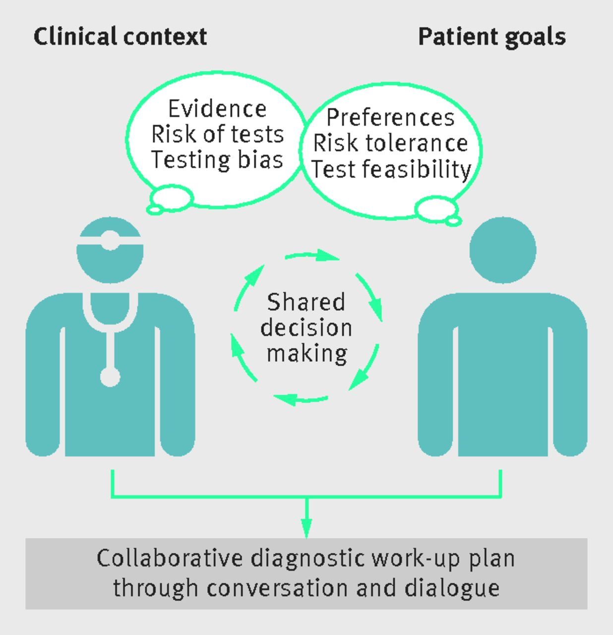 Sharing Treatment Decisions Challenges >> Patient Centred Diagnosis Sharing Diagnostic Decisions With