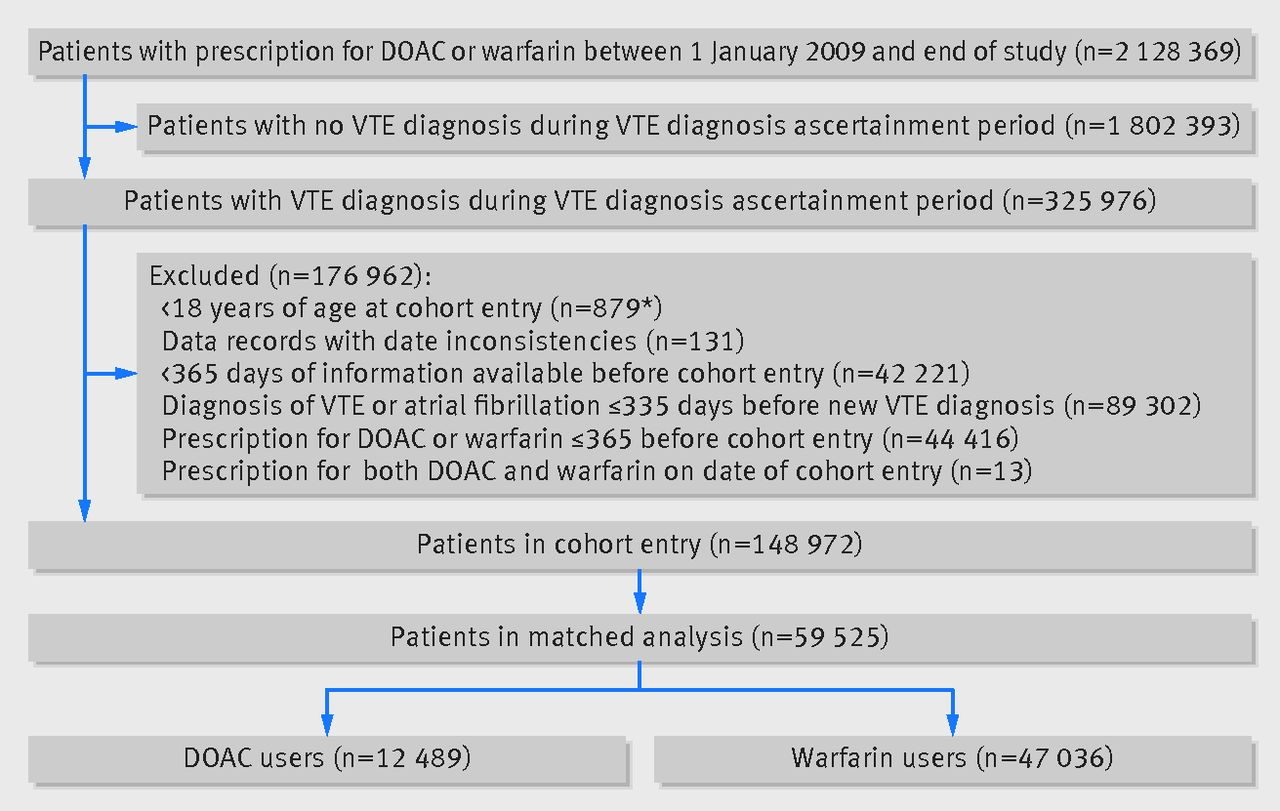 comparative safety of direct oral anticoagulants and warfarin in