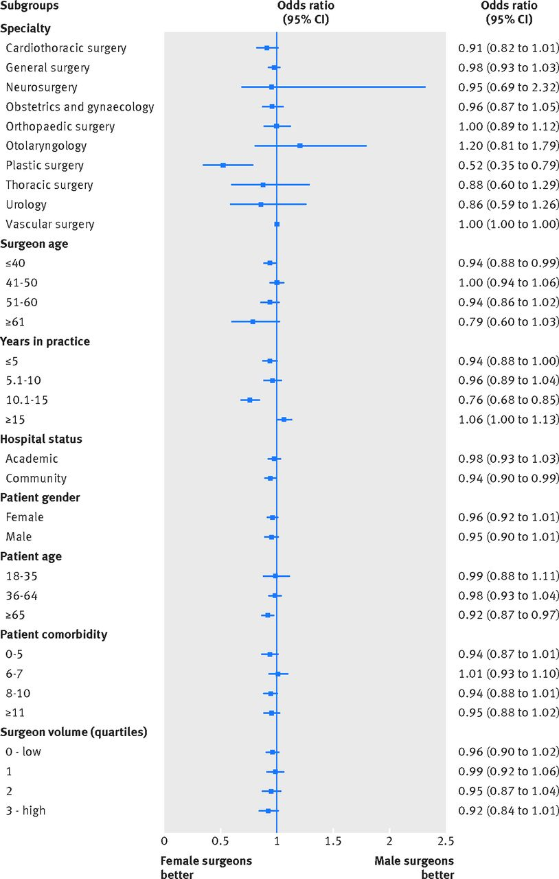 Comparison of postoperative outcomes among patients treated