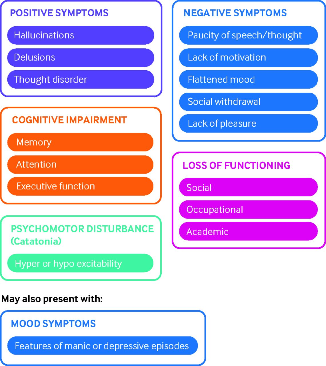 Emerging Psychosis When To Worry About >> How To Approach Psychotic Symptoms In A Non Specialist