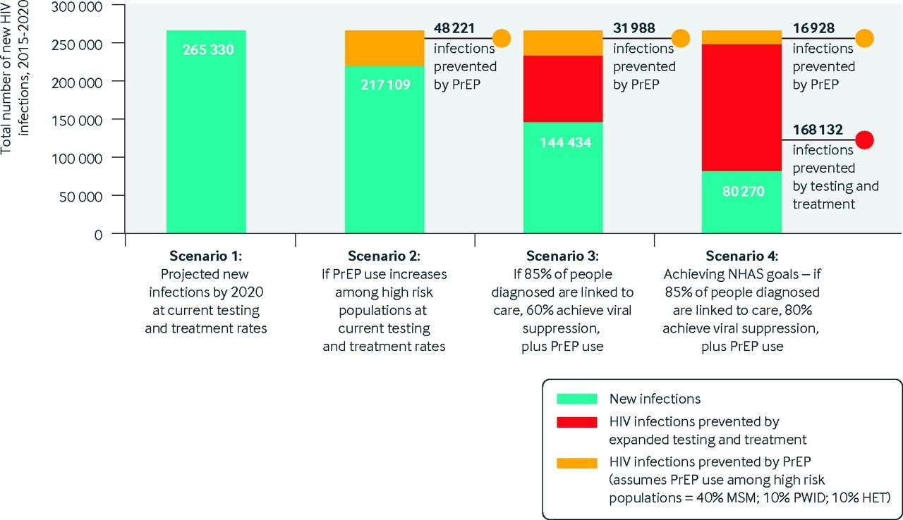 Recent advances in pre-exposure prophylaxis for HIV | The BMJ