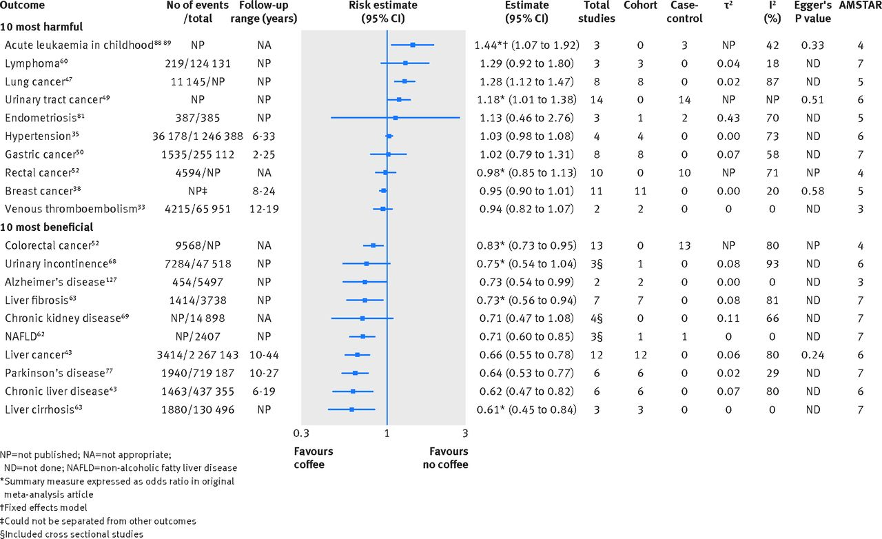 Coffee consumption and health: umbrella review of meta-analyses of ...
