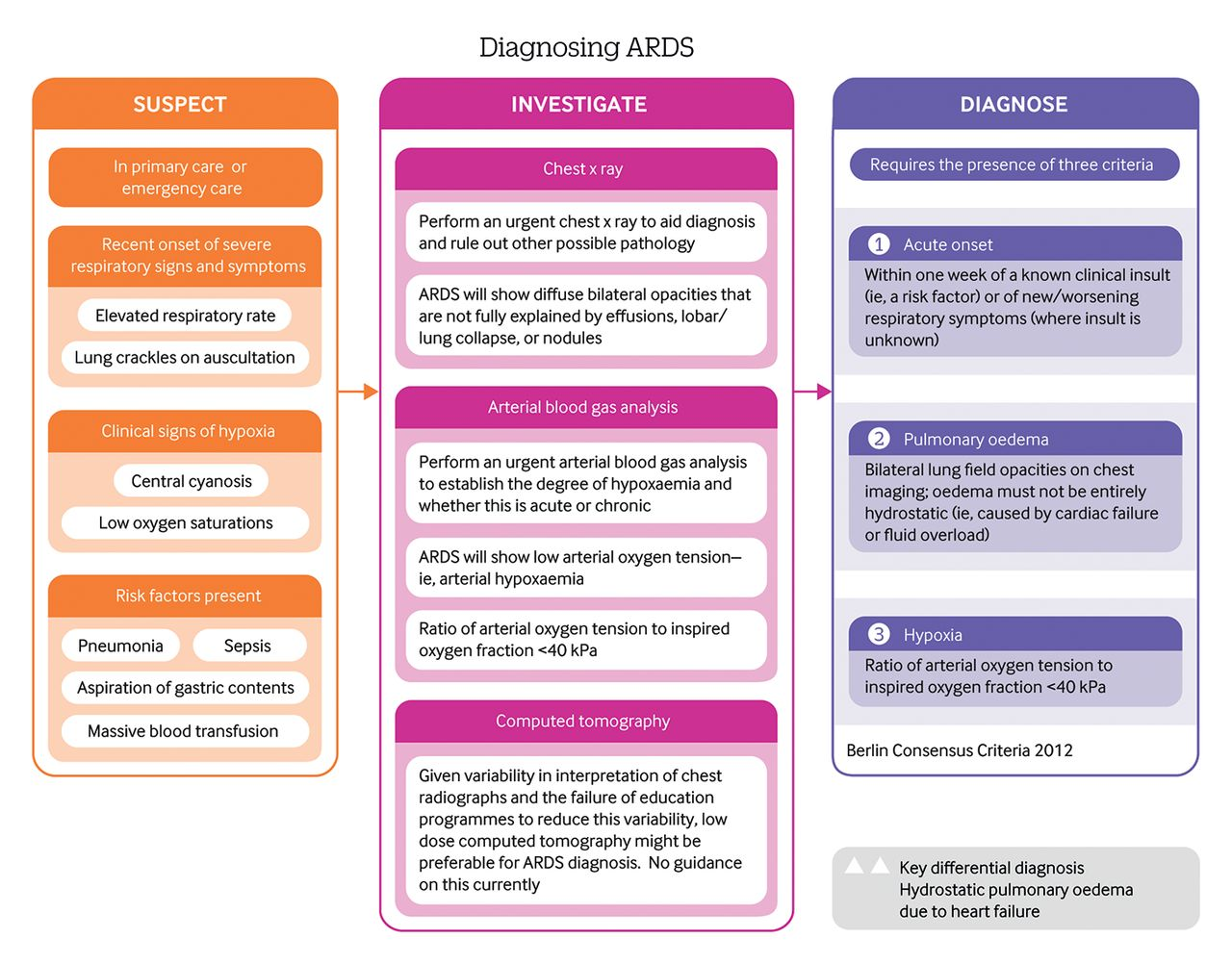 Acute respiratory distress syndrome | The BMJ