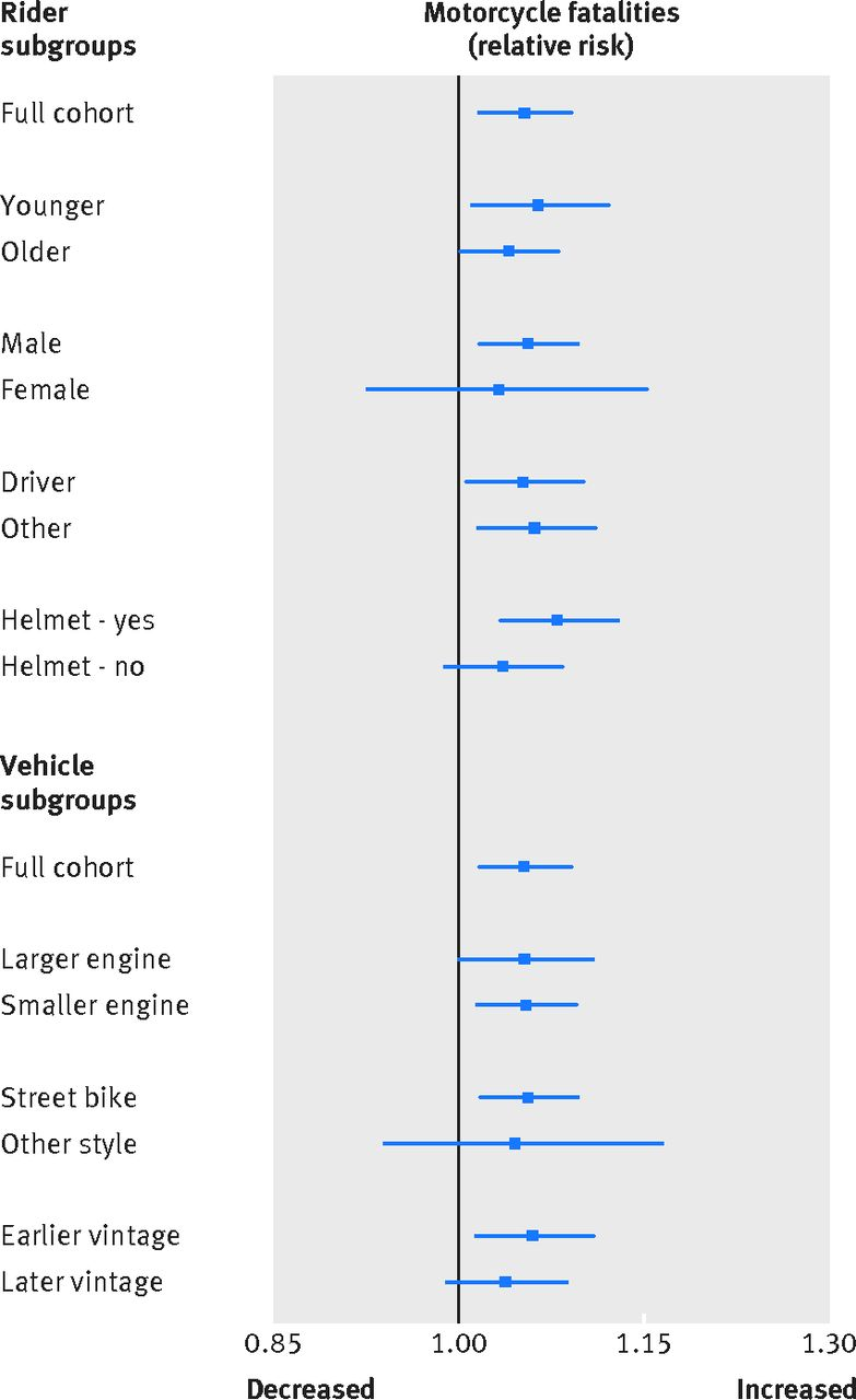 the full moon and motorcycle related mortality population based