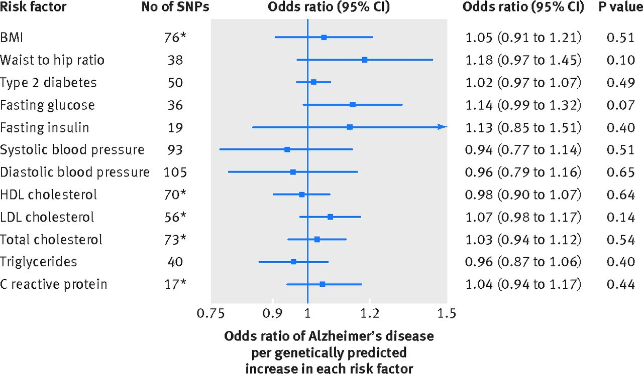 modifiable pathways in alzheimer's disease: mendelian randomisation