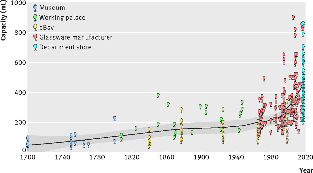 Fig 1. Wine glass size in England from 1700 to 2017  a measure of our