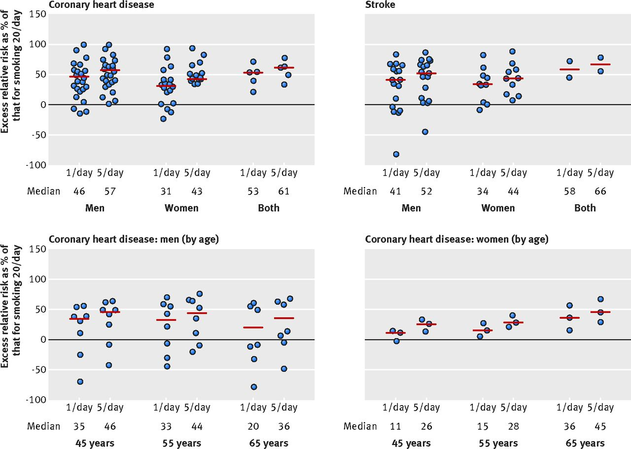 Low Cigarette Consumption And Risk Of Coronary Heart Disease And